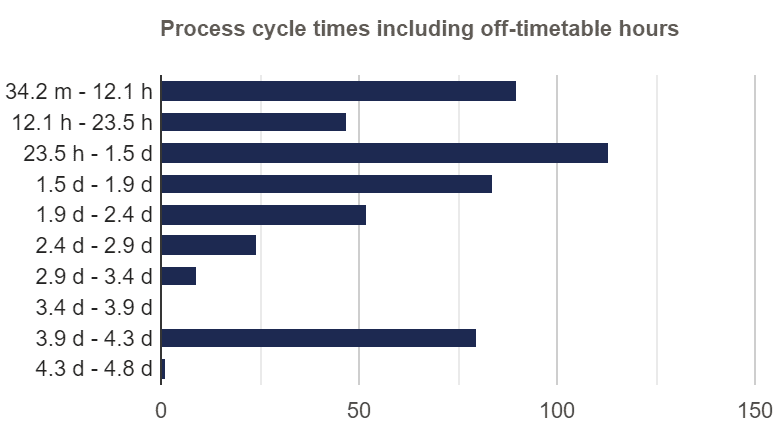 Cycle Time Distribution Including Off-timetable Hours