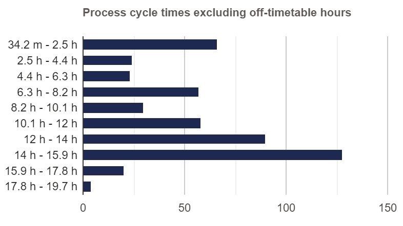 Cycle Time Distribution Excluding Off-timetable Hours